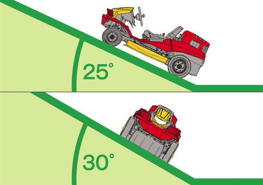 Razorback Mower - Slope Angle